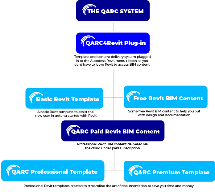 The QARA System - QARC4Revit Plug-in:Template and content delivery system plugged into the Autodesk Revit menu so you don't have to leave revit to access BIM content. - Basic Revit Template: A Basic Revit Template to assist the new user in getting started with Revit. - Free Revit BIM Content: Some Free Revit BIM content to help you out with the design and documentation. - Qarc Paid Revit BIM Content: Professional Revit BIM content delivered via the cloud under paid subscription. - Qarc Professional Template & Qarc Premium Template: Professional Revit Templates created to streamline the are of documentation to save you time and money.